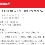 """【昨年の今日】鈴木""""口火のソロにサヨナラ2ラン""""[広島9-7ヤクルト](20200515)"""