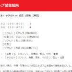 【カープ試合結果】2020年7月1日[ヤクルト4-3広島]