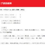 【カープ試合結果】2020年7月2日[ヤクルト9-5広島]