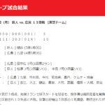 "<span class=""title"">【カープ試合結果】2020年9月21日[巨人10-3広島]</span>"