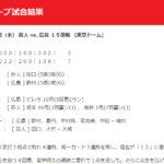 "<span class=""title"">【カープ試合結果】2020年9月23日[巨人7-3広島]</span>"